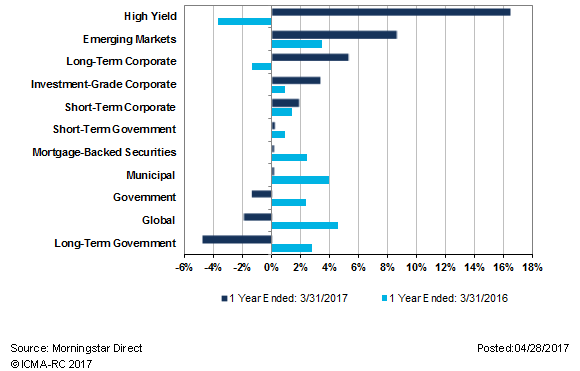 Eight of the 11 fixed income sectors posted positive returns in the twelve month period ended March 31, 2017. Similarly, nine of the 11 sectors rose in the twelve month period ended March 31, 2016.
